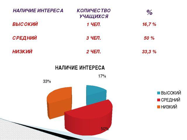 НАЛИЧИЕ ИНТЕРЕСА КОЛИЧЕСТВО УЧАЩИХСЯ % ВЫСОКИЙ 1 ЧЕЛ. 16,7 % СРЕДНИЙ 3 ЧЕЛ. 5...