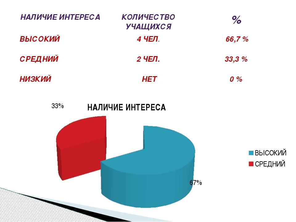НАЛИЧИЕ ИНТЕРЕСА КОЛИЧЕСТВО УЧАЩИХСЯ % ВЫСОКИЙ 4 ЧЕЛ. 66,7 % СРЕДНИЙ 2 ЧЕЛ. 3...