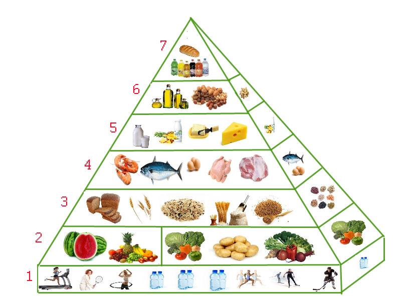 http://gurman-i-ko.ru/wp-content/uploads/2012/04/Piramida-pitaniya-copy.jpg