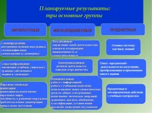 Планируемые результаты: три основные группы ЛИЧНОСТНЫЕ Самоопределение: внут