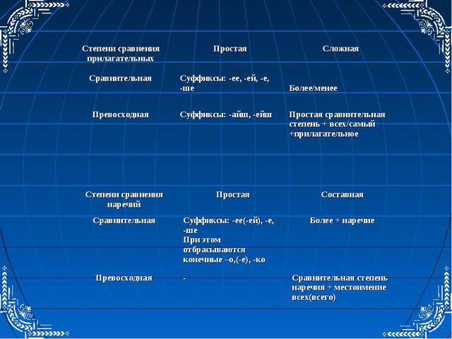 Степени сравнения прилагательныхПростаяСложная СравнительнаяСуффиксы: -ее,...