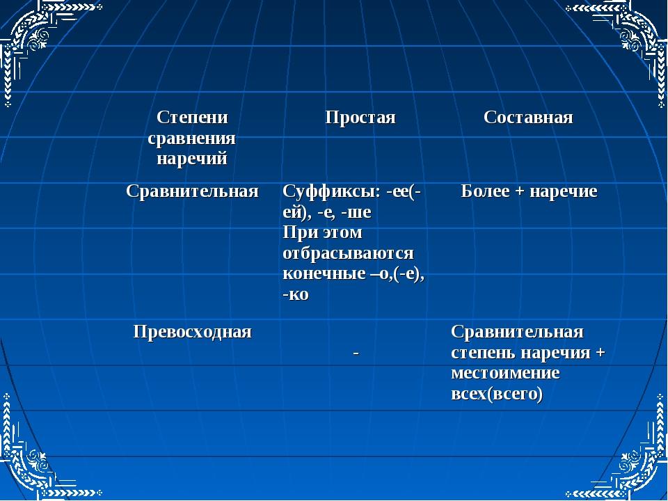Степени сравнения наречийПростаяСоставная СравнительнаяСуффиксы: -ее(-ей),...