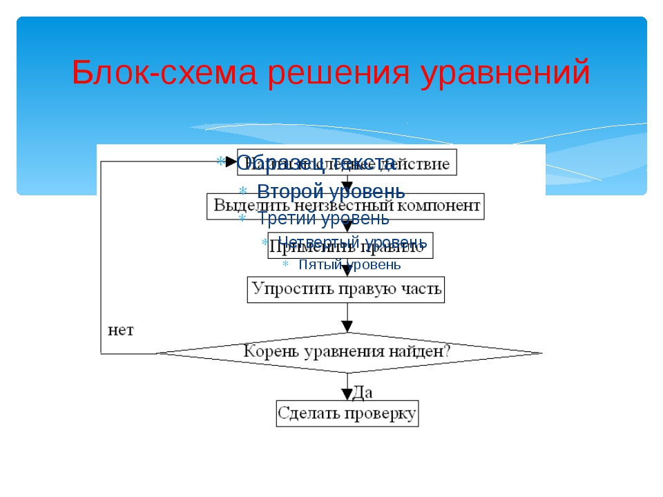 Блок-схема решения уравнений