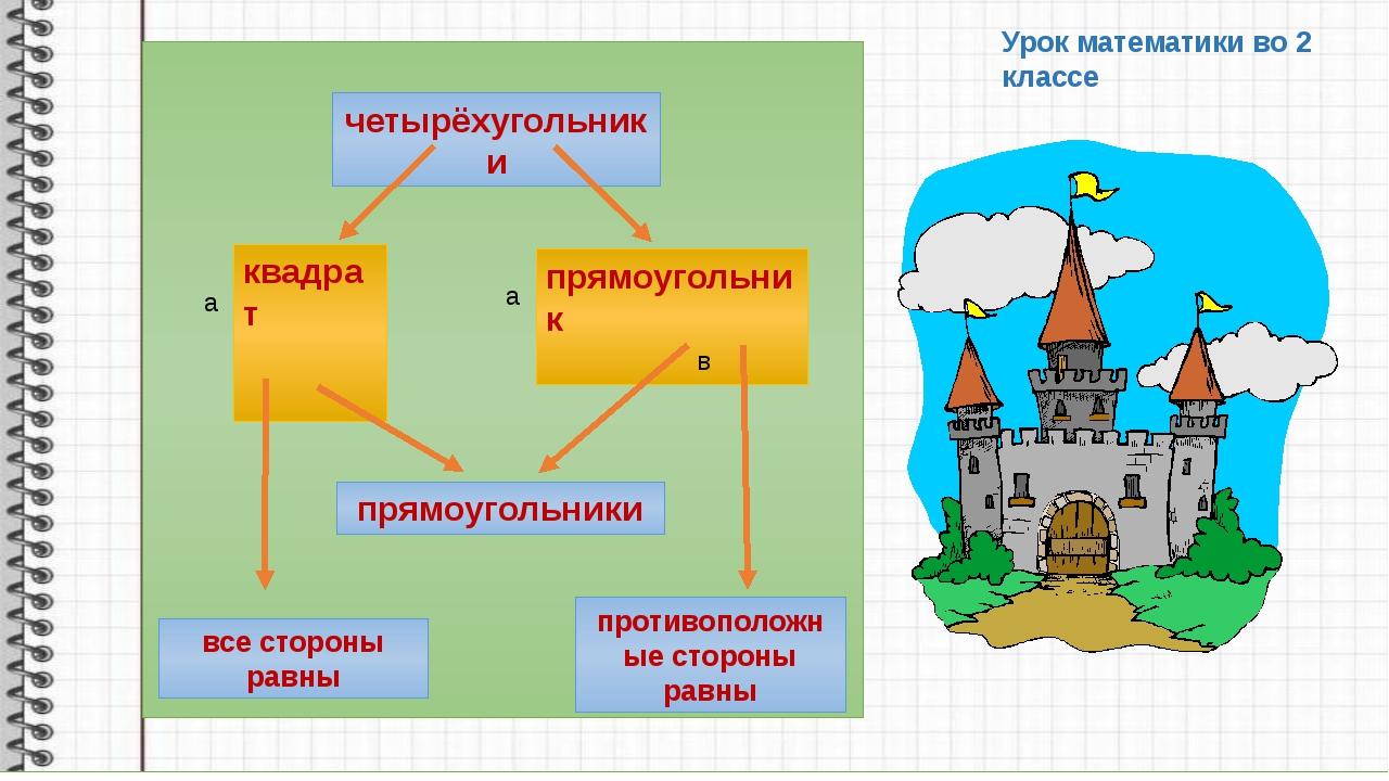 Урок математики во 2 классе Р = а · b – периметр квадрата Р = а · 2 + b · 2...