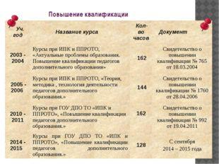 Повышение квалификации Уч. год Название курса Кол-во часов Документ 2003 - 20