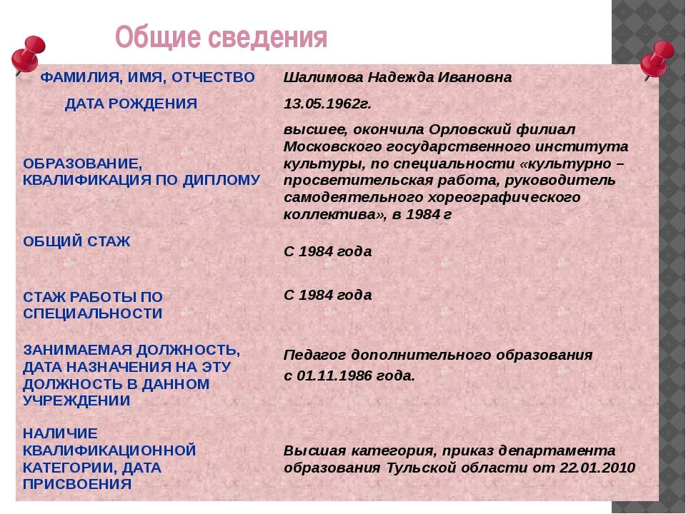 Общие сведения ФАМИЛИЯ, ИМЯ, ОТЧЕСТВО Шалимова Надежда Ивановна ДАТА РОЖДЕ...