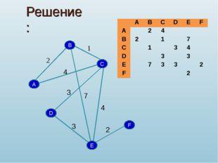 Решение: B A D C F E 2 1 4 7 3 2 3 4 ABCDEF A24 B217 C1