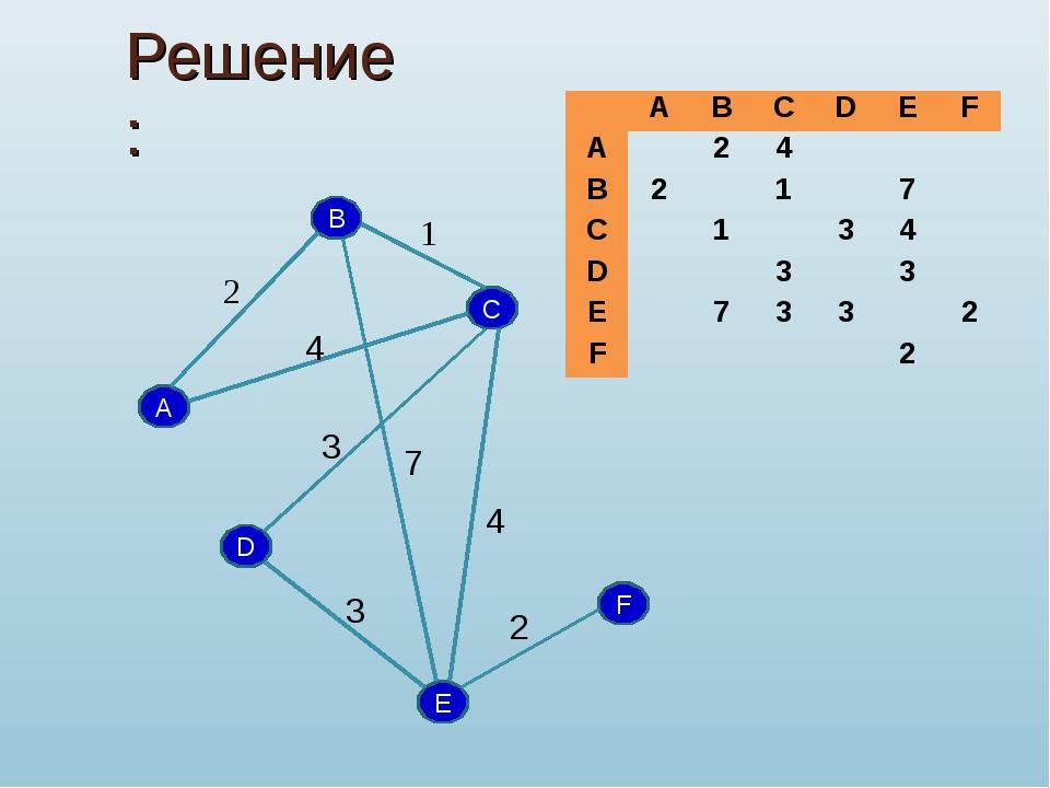 Решение: B A D C F E 2 1 4 7 3 2 3 4 ABCDEF A24 B217 C1...