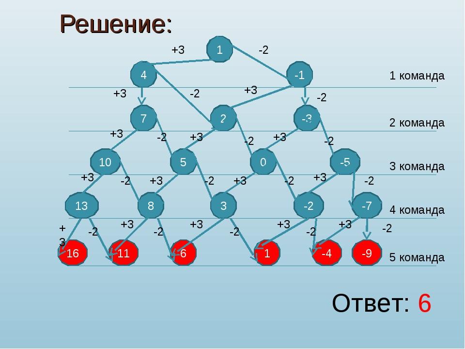 Решение: 1 4 -1 7 2 0 -3 -5 5 6 10 11 16 1 команда 2 команда 3 команда 4 ком...