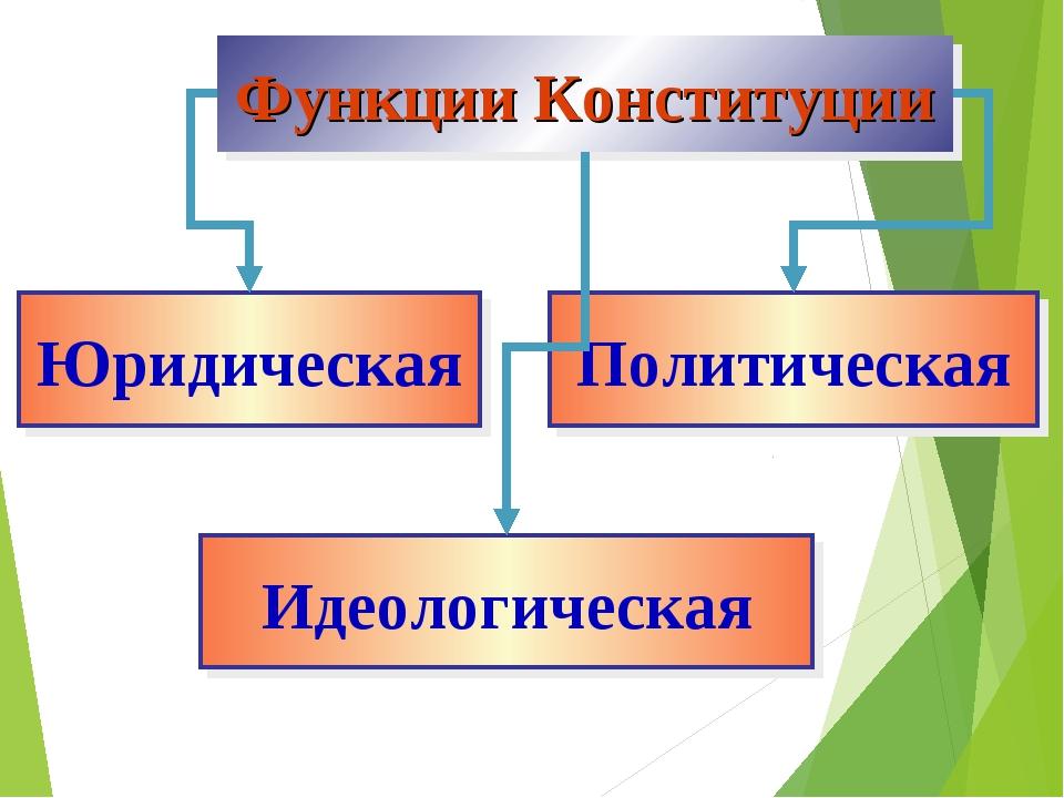 Функции Конституции Юридическая Политическая Идеологическая