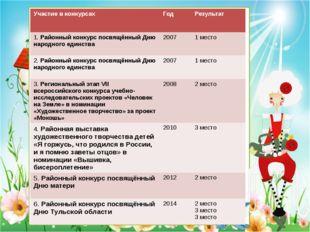 Участие в конкурсах Год Результат 1.Районный конкурс посвящённый Дню народног
