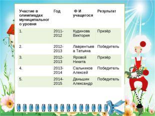 Участие в олимпиадах муниципального уровня Год Ф И учащегося Результат 1. 201