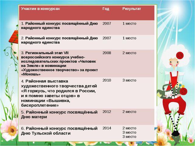 Участие в конкурсах Год Результат 1.Районный конкурс посвящённый Дню народног...