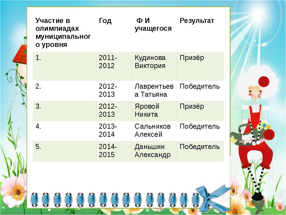 Участие в олимпиадах муниципального уровня Год Ф И учащегося Результат 1. 201...