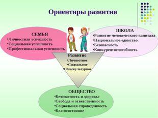 СЕМЬЯ Личностная успешность Социальная успешность Профессиональная успешность