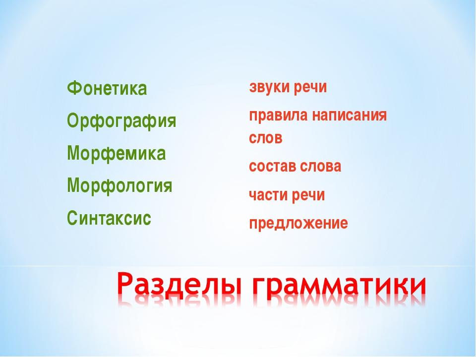 Фонетика Орфография Морфемика Морфология Синтаксис звуки речи правила написан...