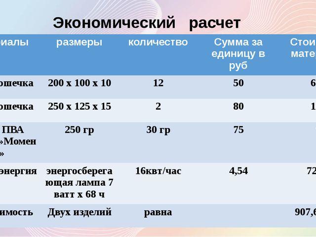 Экономический расчет материалы размеры количество Сумма за единицу вруб Стоим...