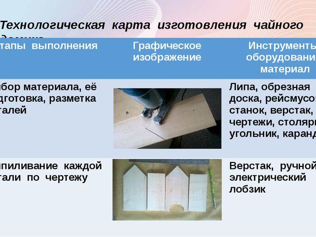 Технологическая карта изготовления чайного домика № Этапы выполнения Графичес...