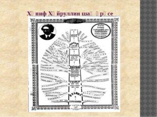 Хәниф Хәйруллин шаҗәрәсе