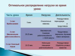ЧастьурокаВремяНагрузкаДеятельность 1 этап: Врабатывание5 мин.Относител