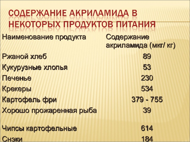 Наименование продуктаНаименование продукта СодержаниеСодержание акриламида (мкг/ кг)акриламида (мкг/ кг) Ржаной хлебРжаной...