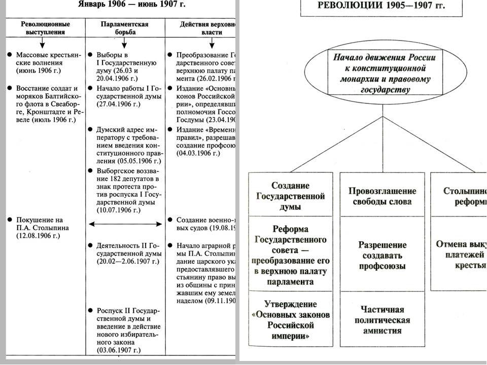 Эссе первая российская революция 6528