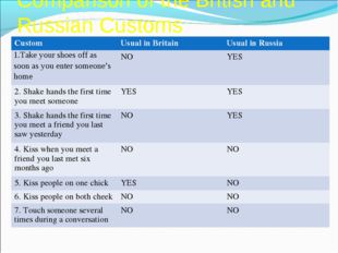 Comparison of the British and Russian Customs Custom	Usual in Britain	Usual i