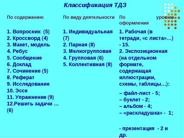 Классификация ТДЗ По содержанию По виду деятельностиПо уровню оформления 1....