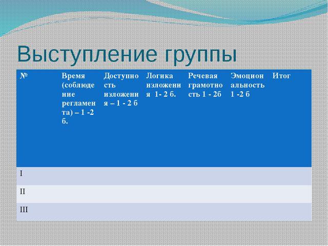 Выступление группы № Время (соблюдение регламента) – 1 -2 б. Доступность изло...