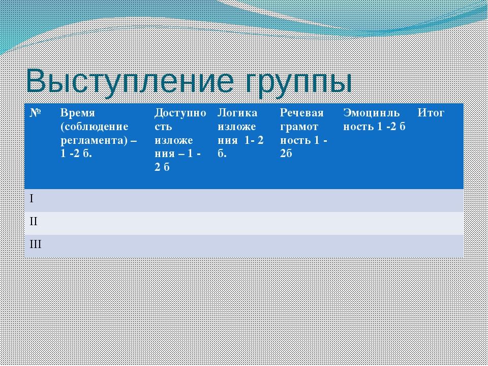 Выступление группы № Время (соблюдение регламента) – 1 -2 б. Доступностьизлож...