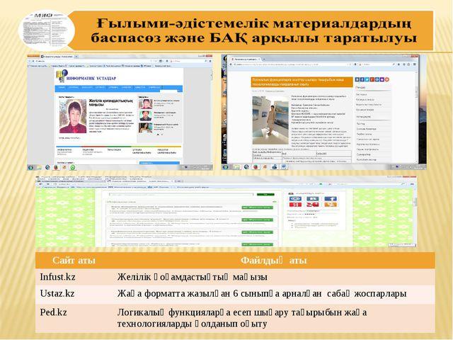 Сайт атыФайлдың аты Infust.kzЖелілік қоғамдастықтың маңызы Ustaz.kzЖаңа фо...