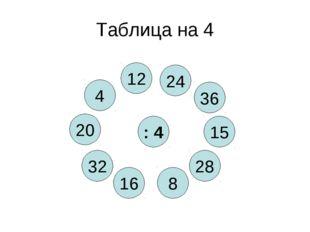 Таблица на 4 : 4 8 4 28 16 15 32 36 20 12 24