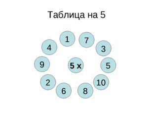 Таблица на 5 5 х 8 4 10 6 5 2 3 9 1 7