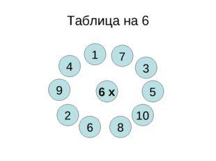 Таблица на 6 6 х 8 4 10 6 5 2 3 9 1 7