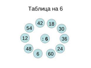 Таблица на 6 : 6 60 54 24 6 36 48 30 12 42 18