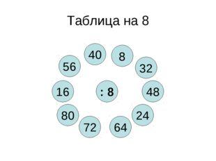 Таблица на 8 : 8 64 56 24 72 48 80 32 40 8 16