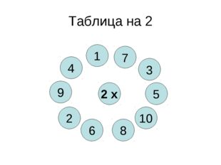 Таблица на 2 2 х 8 4 10 6 5 2 3 9 1 7
