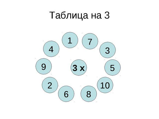 Таблица на 3 3 х 8 4 10 6 5 2 3 9 1 7