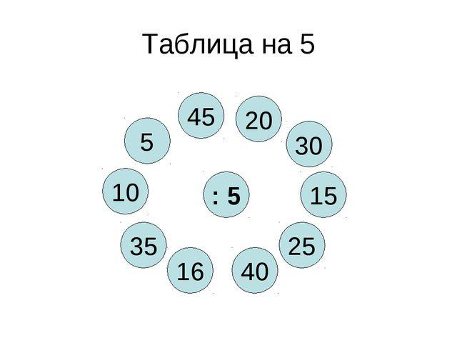 Таблица на 5 : 5 40 5 25 16 15 35 30 10 45 20