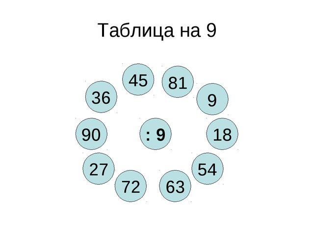 Таблица на 9 : 9 63 36 54 72 18 27 9 45 81 90