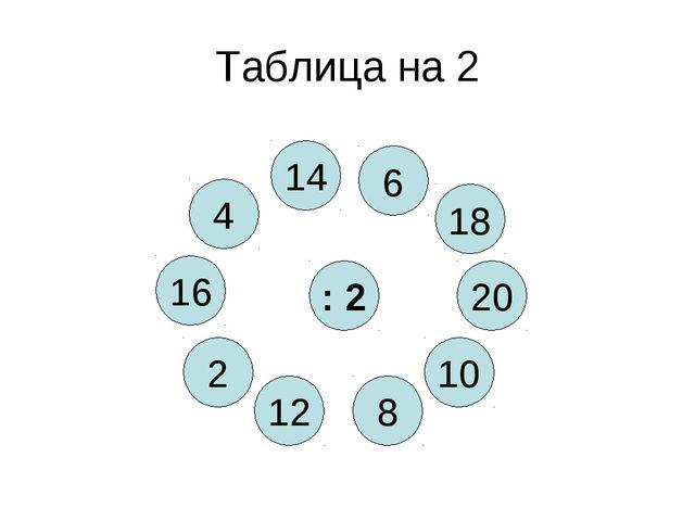 Таблица на 2 : 2 8 4 10 12 20 2 18 16 14 6