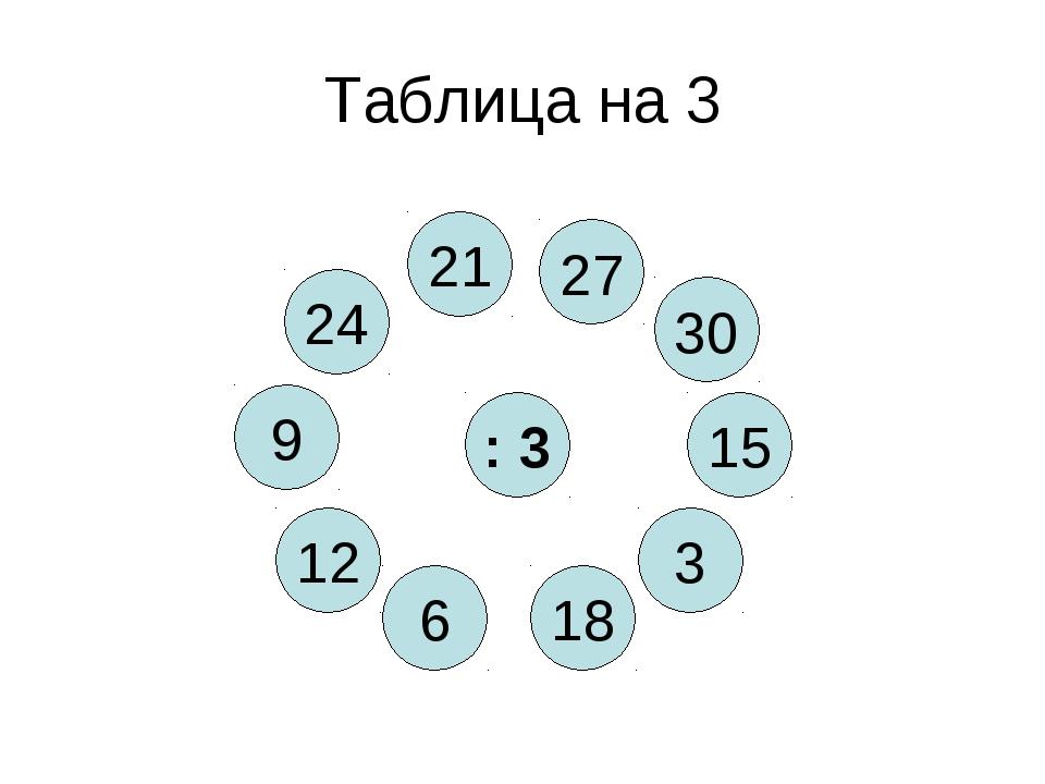 Таблица на 3 : 3 18 24 3 6 15 12 30 9 21 27