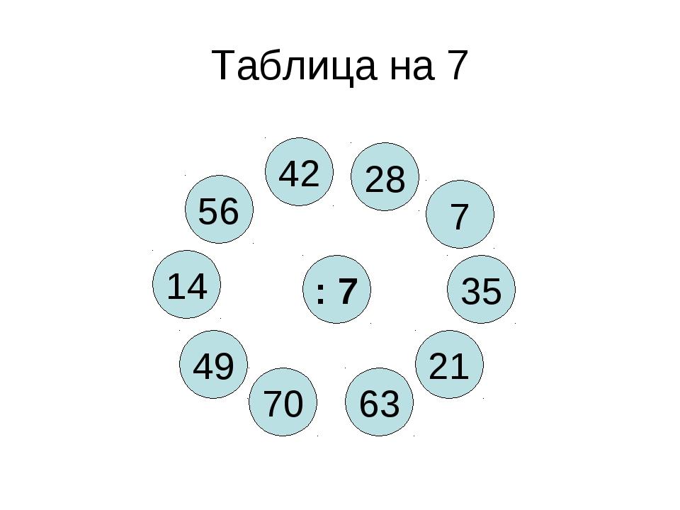 Таблица на 7 : 7 63 56 21 70 35 49 7 14 42 28
