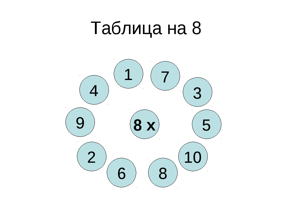 Таблица на 8 8 х 8 4 10 6 5 2 3 9 1 7