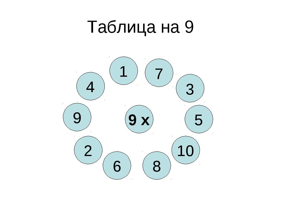 Таблица на 9 9 х 8 4 10 6 5 2 3 9 1 7