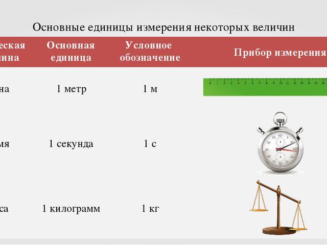 Основные единицы измерения некоторых величин Физическая величинаОсновная еди...
