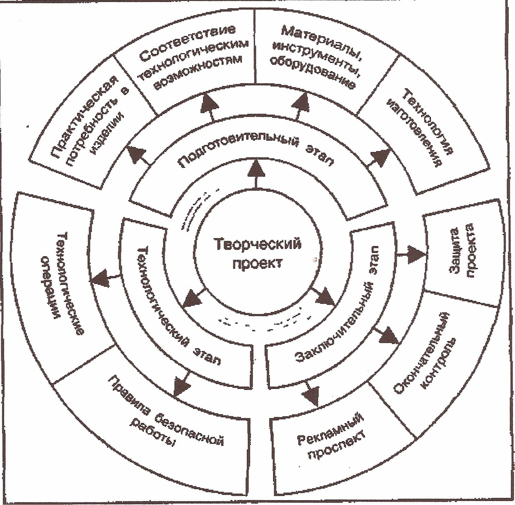 Схемы выполнения исследований