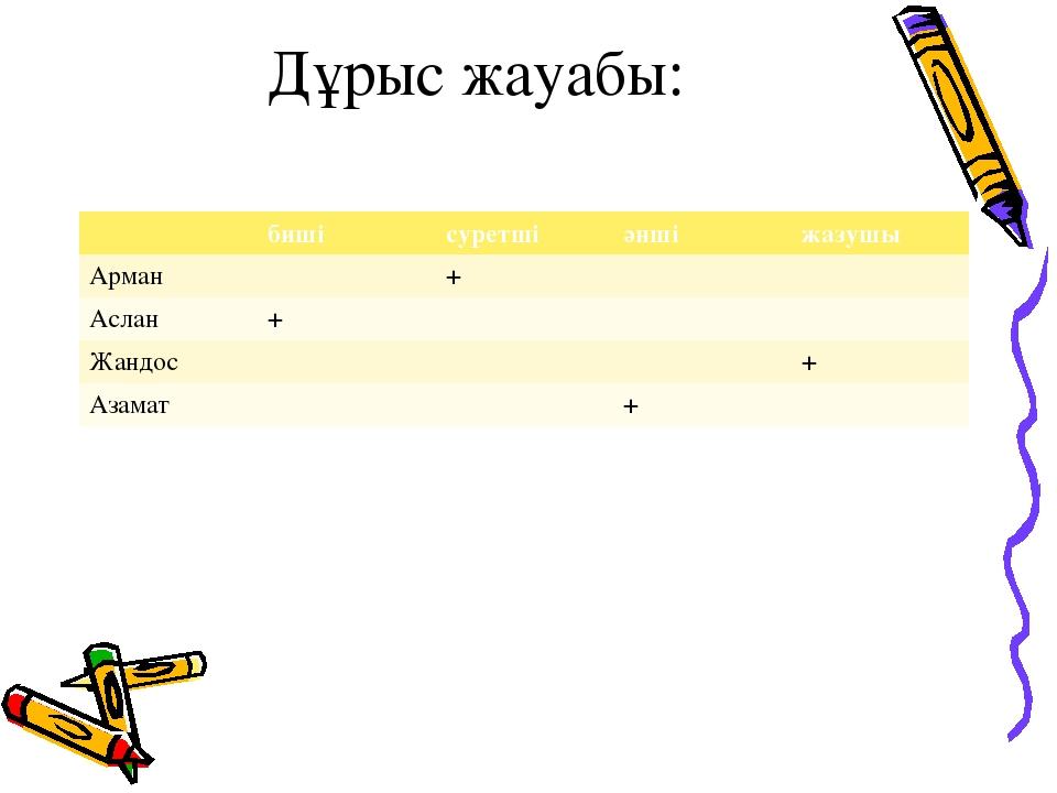 Дұрыс жауабы: бишісуретшіәншіжазушы Арман+ Аслан+ Жандос+ Аза...