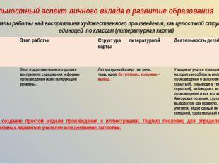 Деятельностный аспект личного вклада в развитие образования Этапы работы над