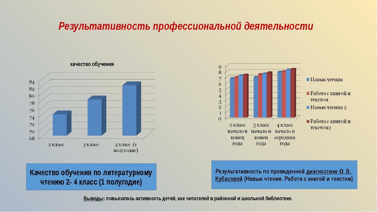 Результативность профессиональной деятельности Проект «Семейные реликвии» Н....